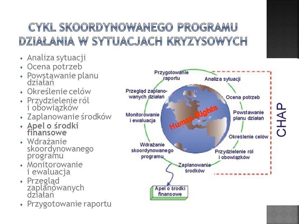 CYKL skoordynowanego programu działania w sytuacjach kryzysowych