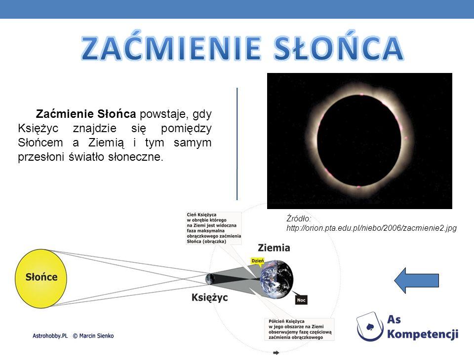 ZAĆMIENIE SŁOŃCA Zaćmienie Słońca powstaje, gdy Księżyc znajdzie się pomiędzy Słońcem a Ziemią i tym samym przesłoni światło słoneczne.