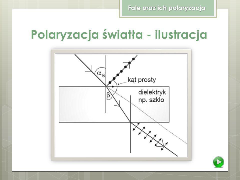 Polaryzacja światła - ilustracja