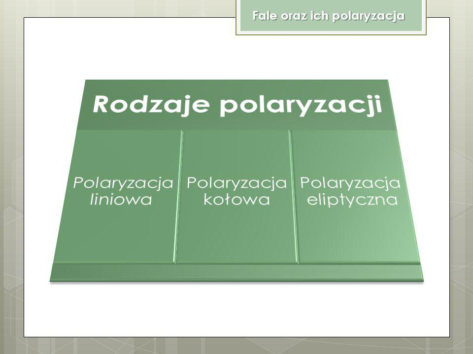 Polaryzacja eliptyczna