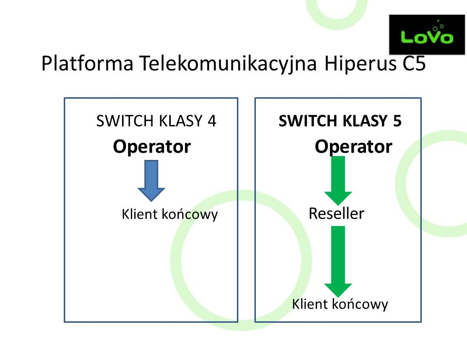 Platforma Telekomunikacyjna Hiperus C5 SWITCH KLASY 4 SWITCH KLASY 5