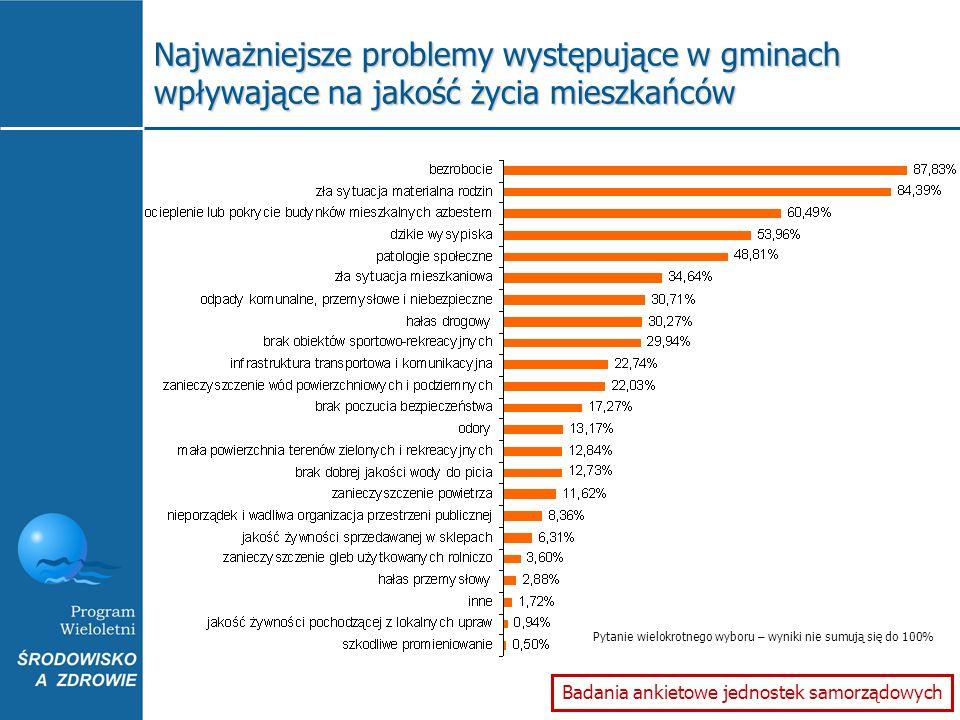 Najważniejsze problemy występujące w gminach wpływające na jakość życia mieszkańców