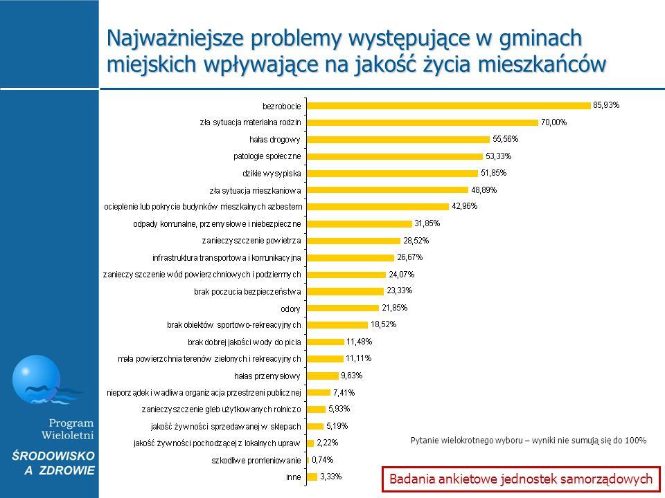 Najważniejsze problemy występujące w gminach miejskich wpływające na jakość życia mieszkańców