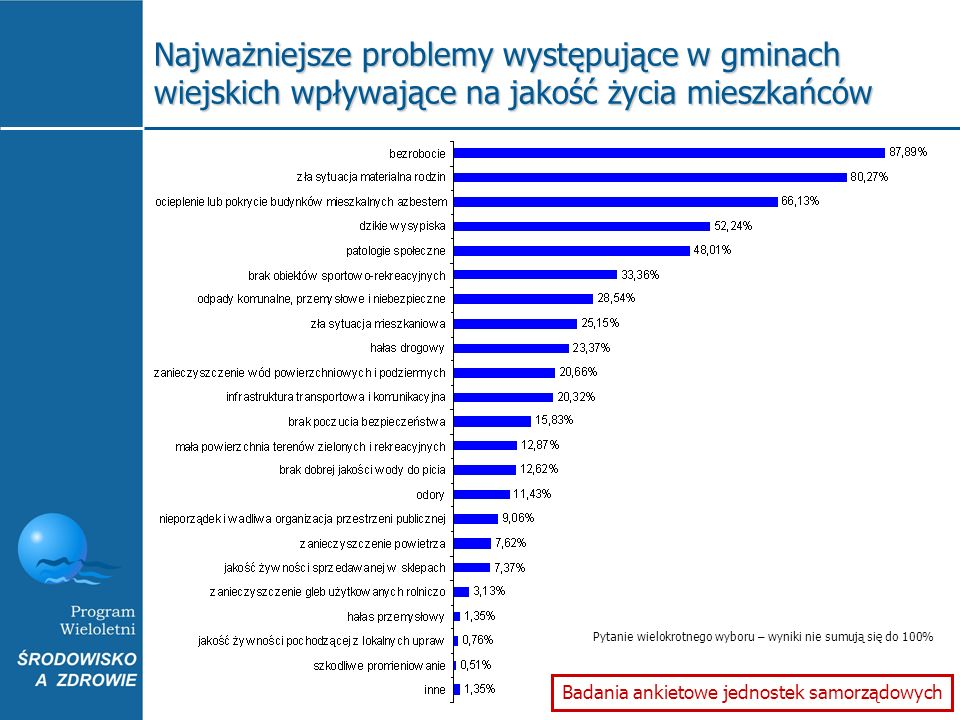 Najważniejsze problemy występujące w gminach wiejskich wpływające na jakość życia mieszkańców