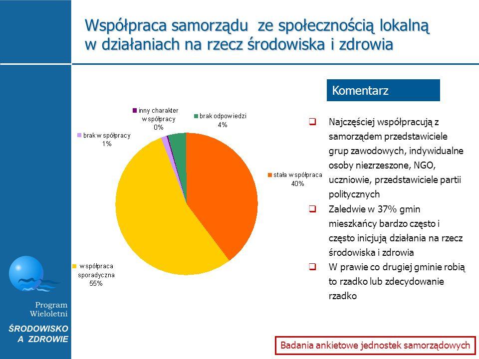 Badania ankietowe jednostek samorządowych