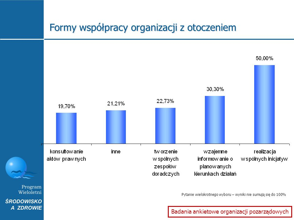Formy współpracy organizacji z otoczeniem