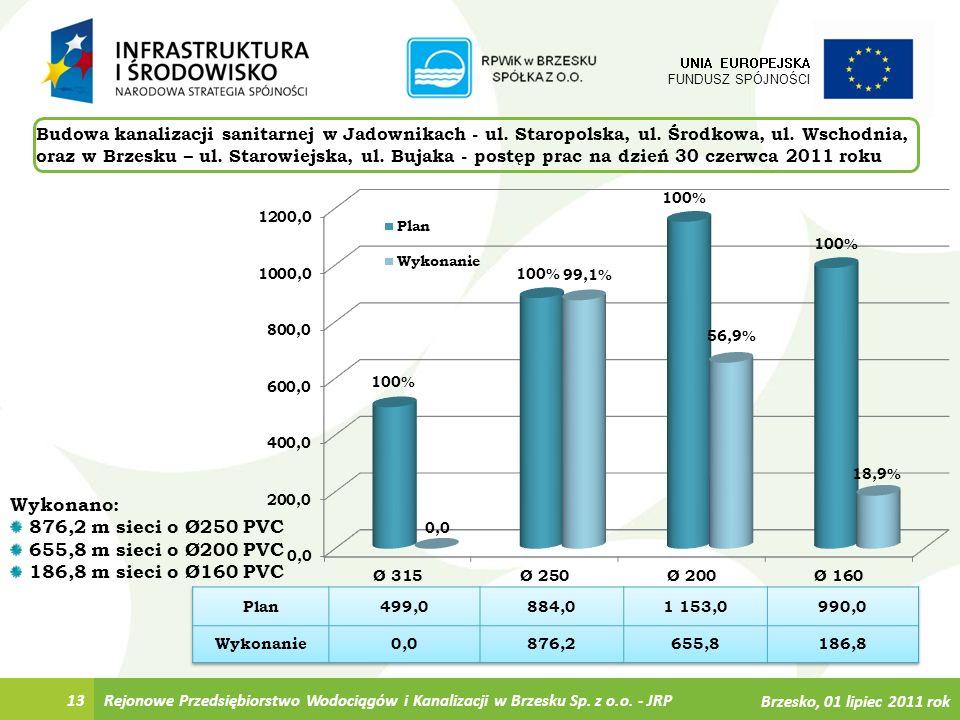 Wykonano: 876,2 m sieci o Ø250 PVC 655,8 m sieci o Ø200 PVC