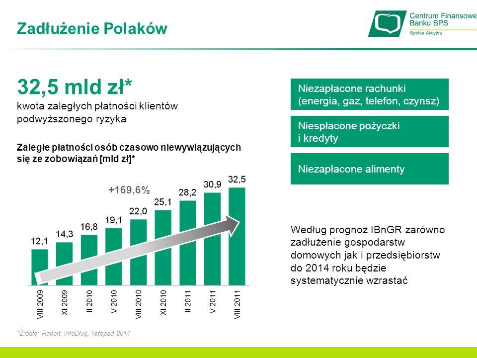 32,5 mld zł* Zadłużenie Polaków