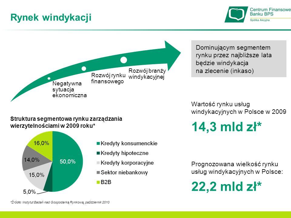 14,3 mld zł* 22,2 mld zł* Rynek windykacji
