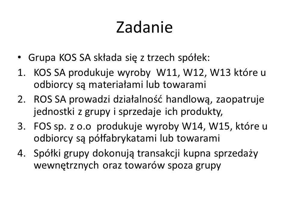 Zadanie Grupa KOS SA składa się z trzech spółek: