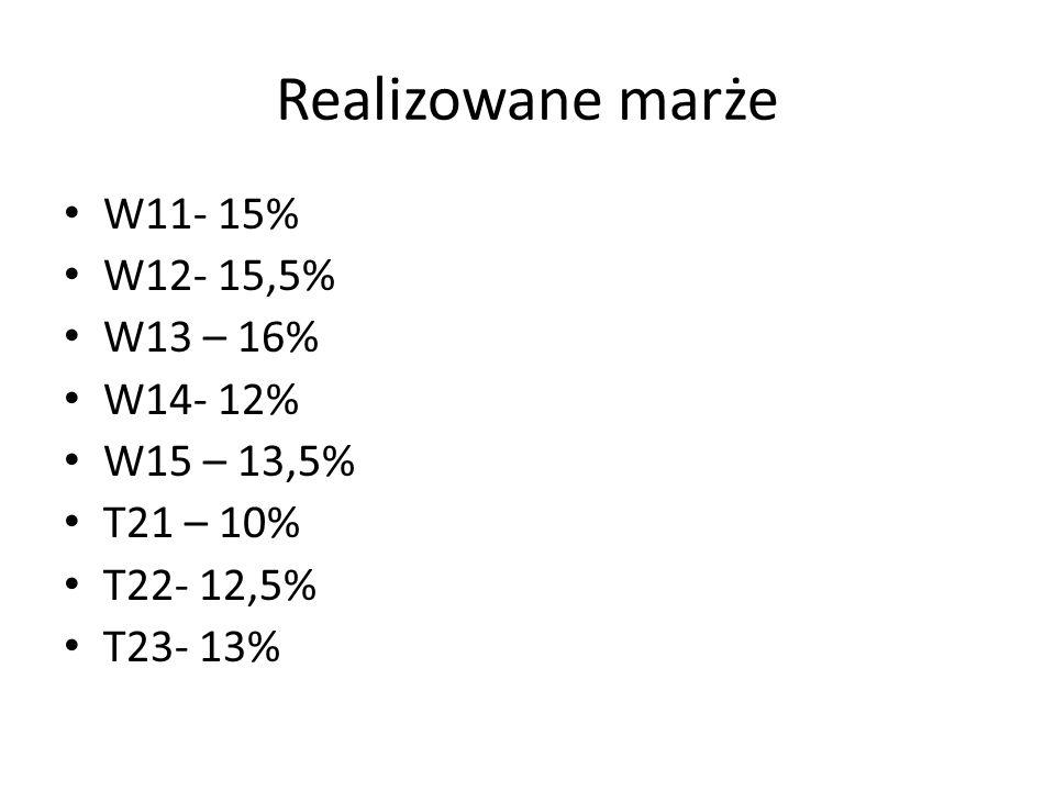 Realizowane marże W11- 15% W12- 15,5% W13 – 16% W14- 12% W15 – 13,5%