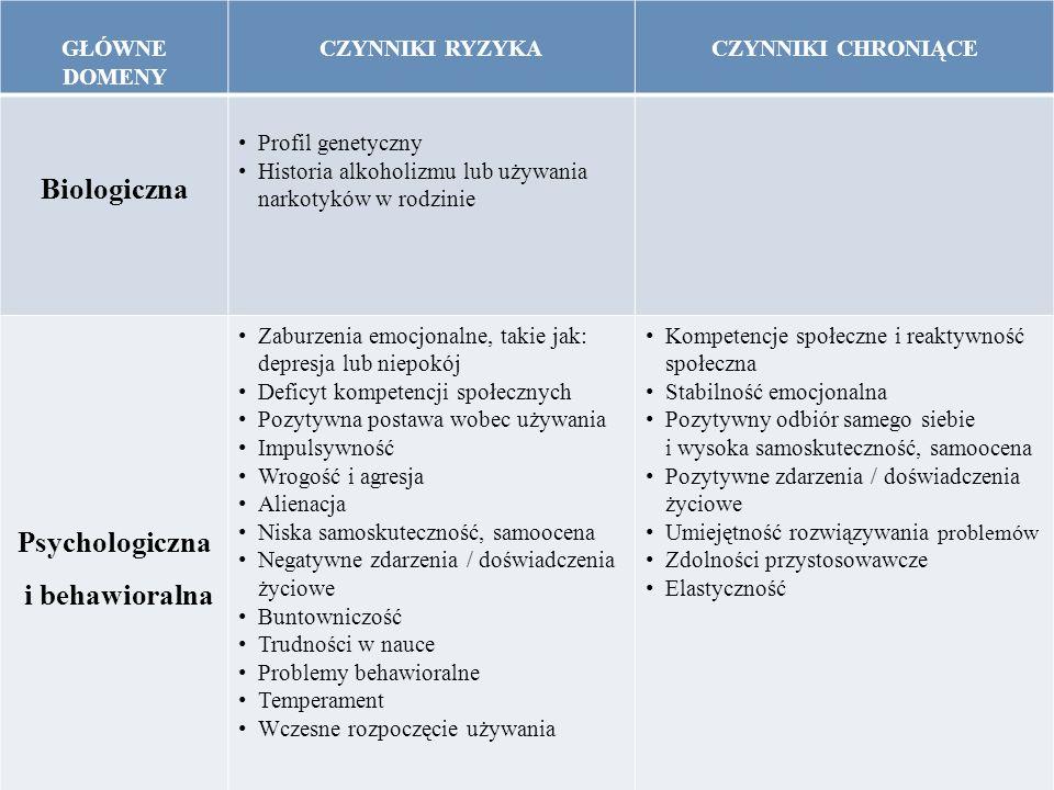 Psychologiczna i behawioralna