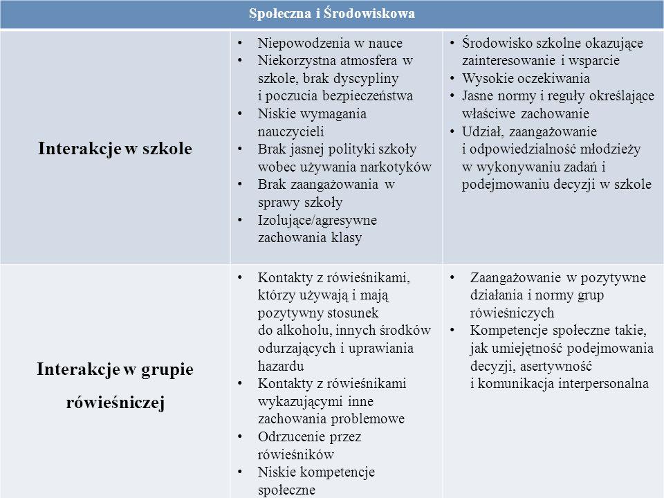 Społeczna i Środowiskowa Interakcje w grupie rówieśniczej