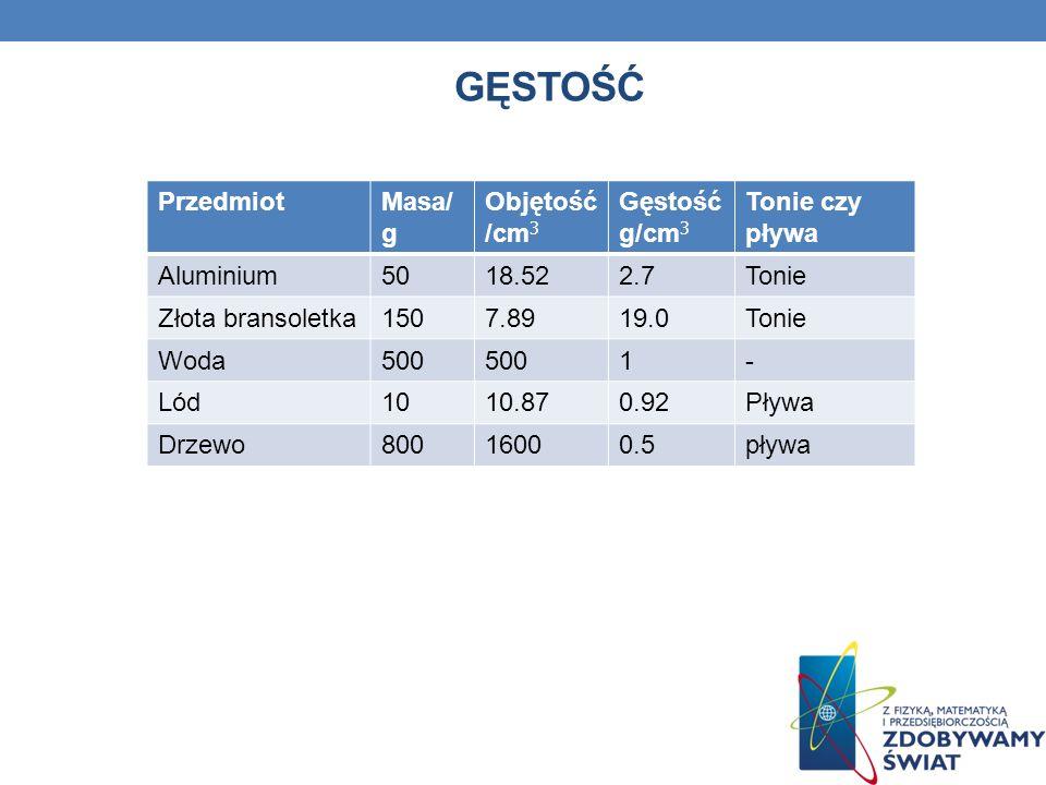 Gęstość Przedmiot Masa/g Objętość/cm3 Gęstość g/cm3 Tonie czy pływa