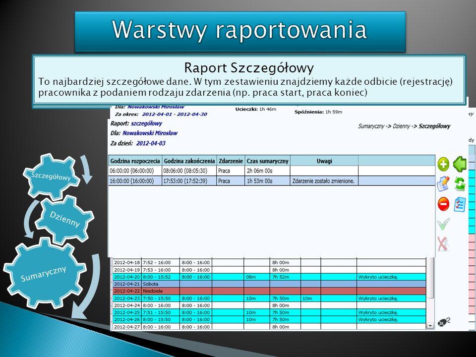 Warstwy raportowania Raport sumaryczny Raport Dzienny