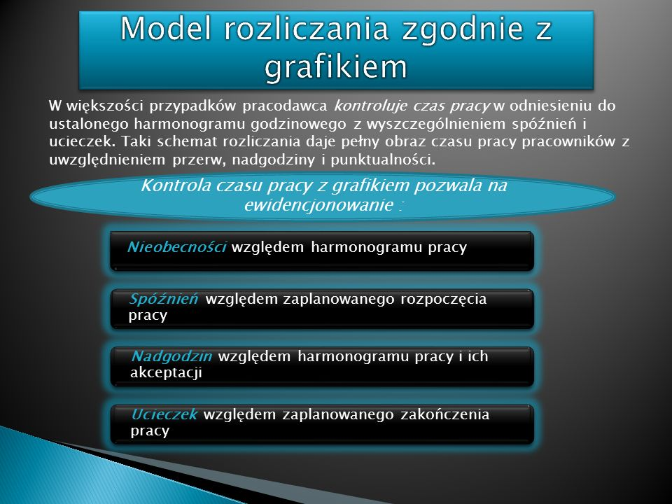 Model rozliczania zgodnie z grafikiem