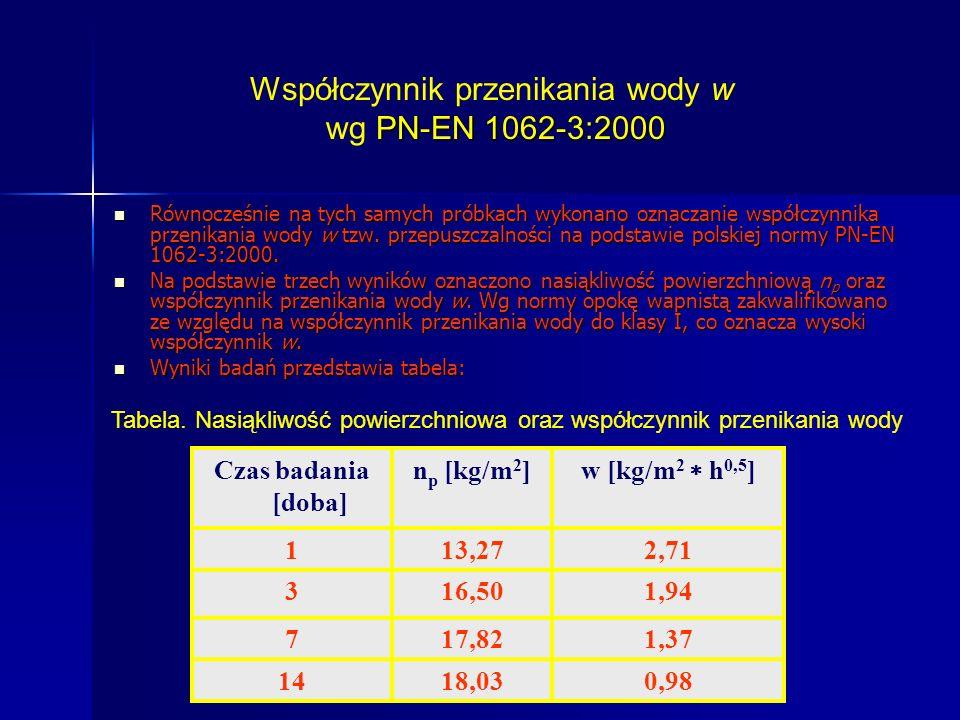 Współczynnik przenikania wody w wg PN-EN 1062-3:2000