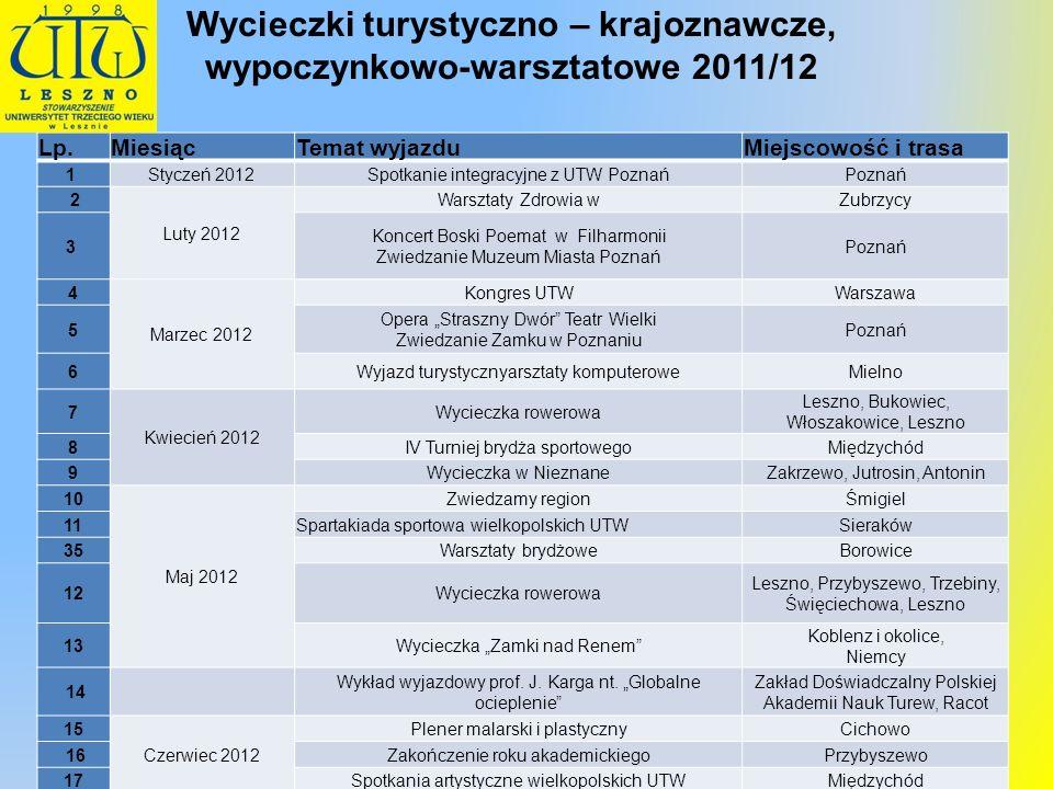 Wycieczki turystyczno – krajoznawcze, wypoczynkowo-warsztatowe 2011/12