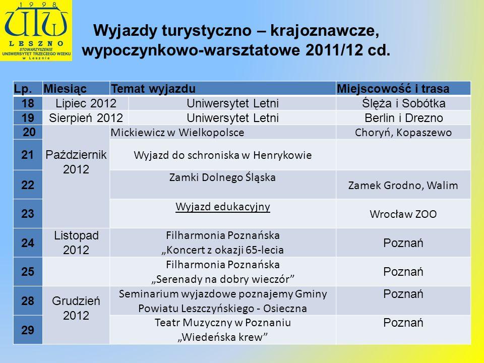 Wyjazdy turystyczno – krajoznawcze, wypoczynkowo-warsztatowe 2011/12 cd.