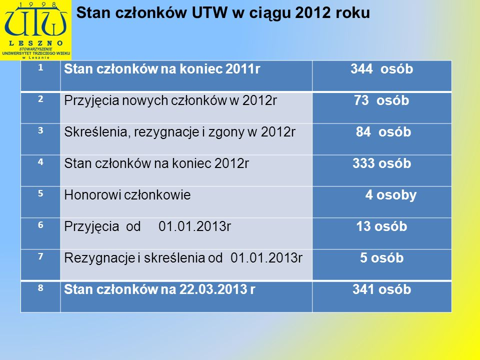 Stan członków UTW w ciągu 2012 roku