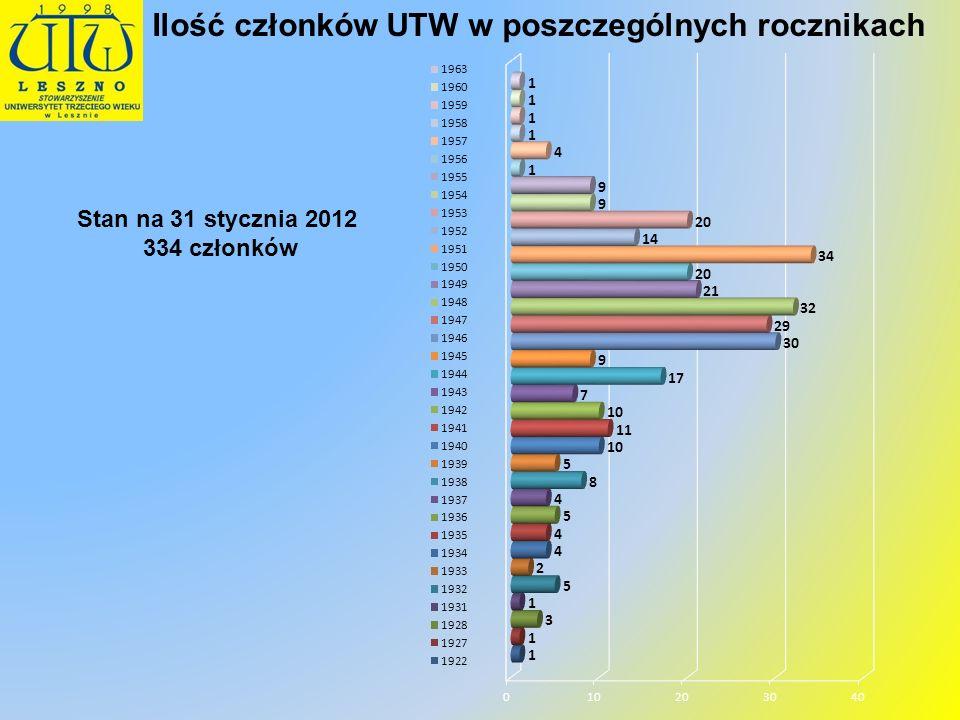 Ilość członków UTW w poszczególnych rocznikach