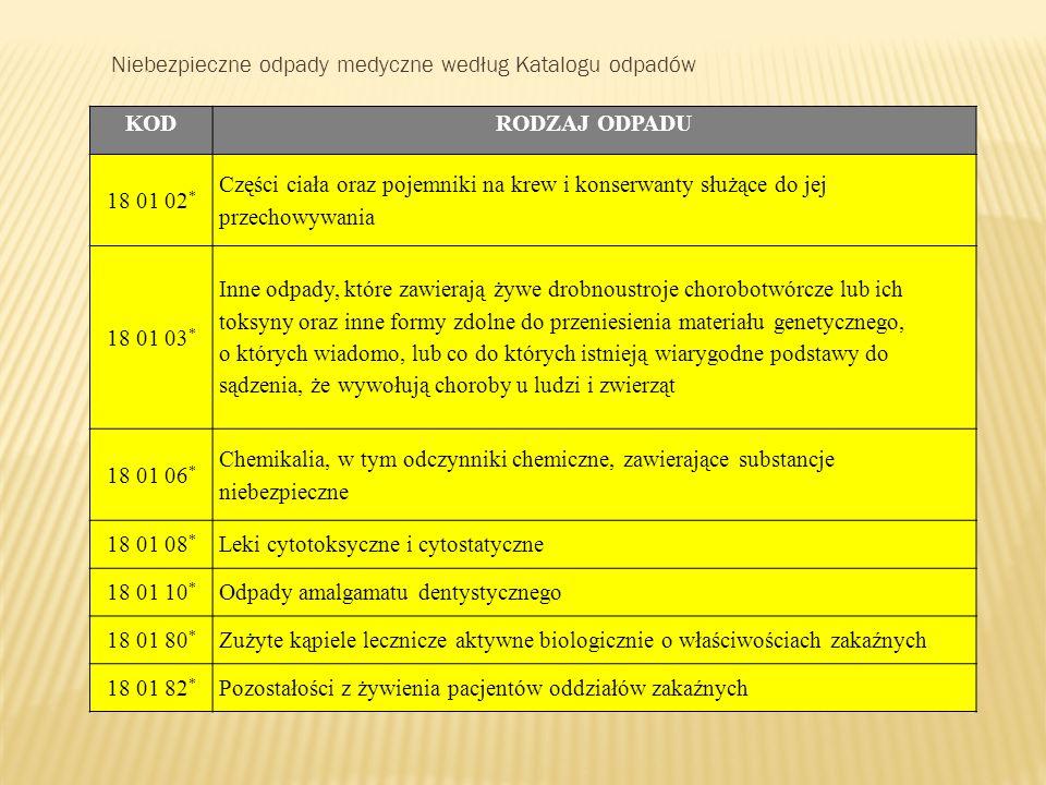 Niebezpieczne odpady medyczne według Katalogu odpadów