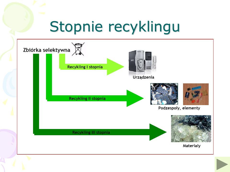 Stopnie recyklingu