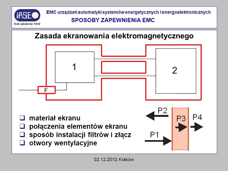 SPOSOBY ZAPEWNIENIA EMC Zasada ekranowania elektromagnetycznego