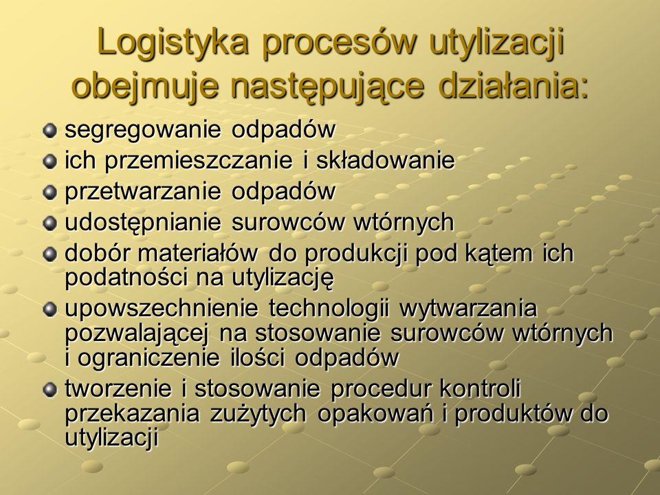 Logistyka procesów utylizacji obejmuje następujące działania: