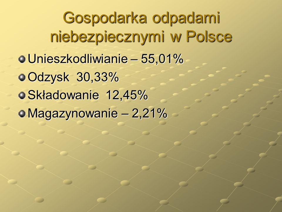 Gospodarka odpadami niebezpiecznymi w Polsce