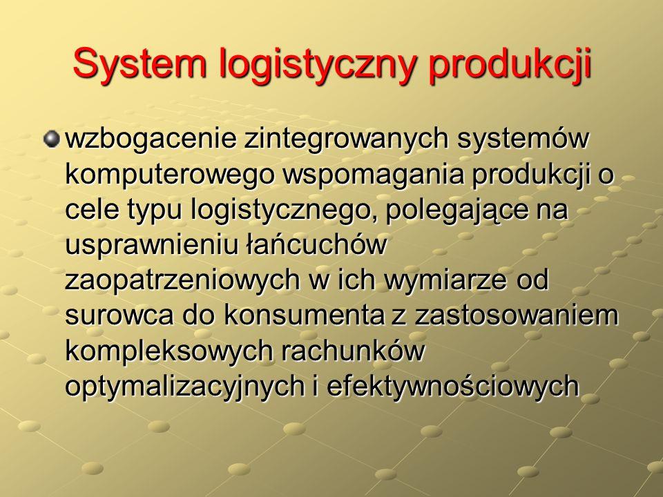 System logistyczny produkcji