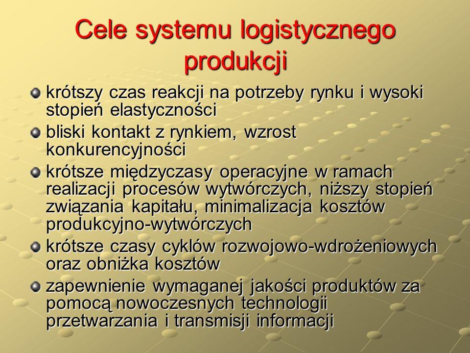 Cele systemu logistycznego produkcji