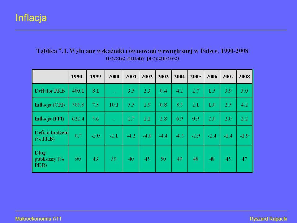 Inflacja Makroekonomia 7/T1 Ryszard Rapacki