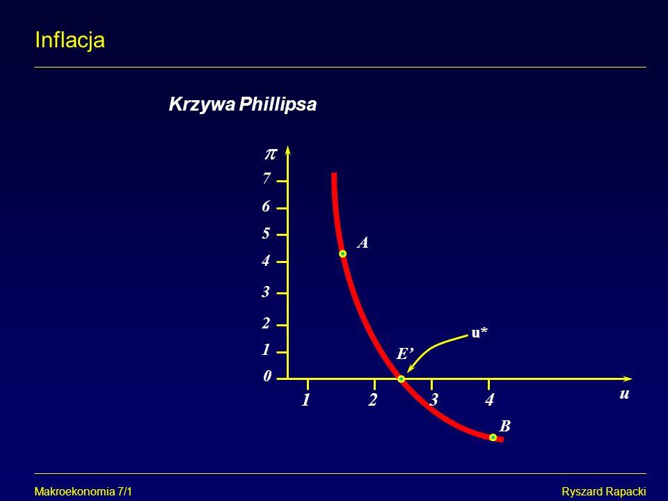 Inflacja  Krzywa Phillipsa u 1 2 3 4 7 6 5 A 4 3 2 u* 1 E' B