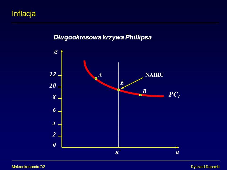 Inflacja  PC1 Długookresowa krzywa Phillipsa 12 10 8 6 4 2 u* u A