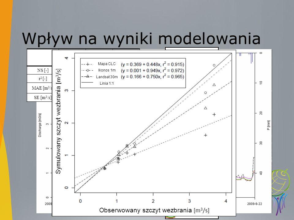 Wpływ na wyniki modelowania