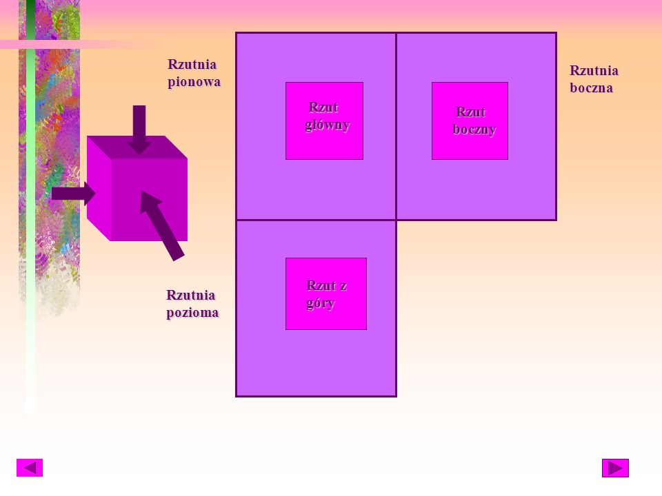 Rzutnia pionowa Rzutnia boczna Rzut główny Rzut boczny Rzut z góry Rzutnia pozioma