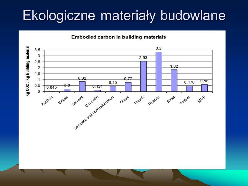 Ekologiczne materiały budowlane