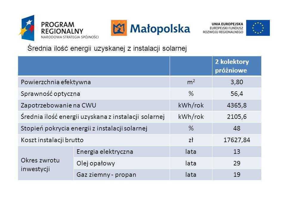 Średnia ilość energii uzyskanej z instalacji solarnej