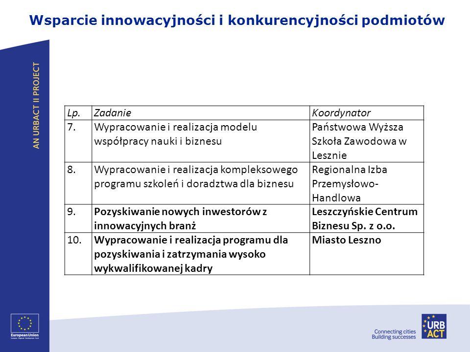 Wsparcie innowacyjności i konkurencyjności podmiotów