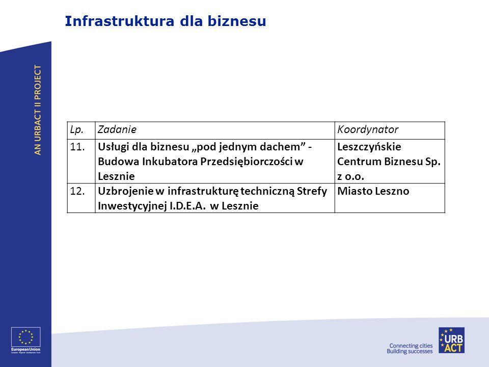 Infrastruktura dla biznesu