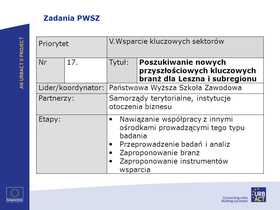 Zadania PWSZPriorytet. V.Wsparcie kluczowych sektorów. Nr. 17. Tytuł: Poszukiwanie nowych przyszłościowych kluczowych branż dla Leszna i subregionu.
