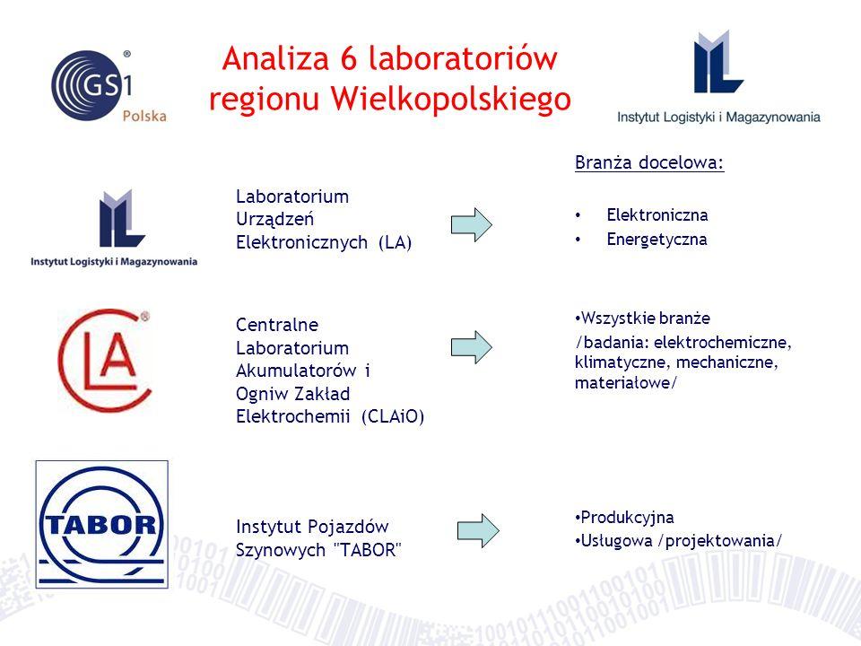Analiza 6 laboratoriów regionu Wielkopolskiego