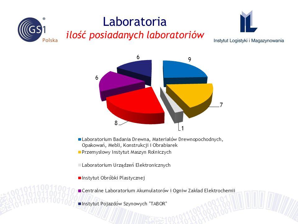 Laboratoria ilość posiadanych laboratoriów