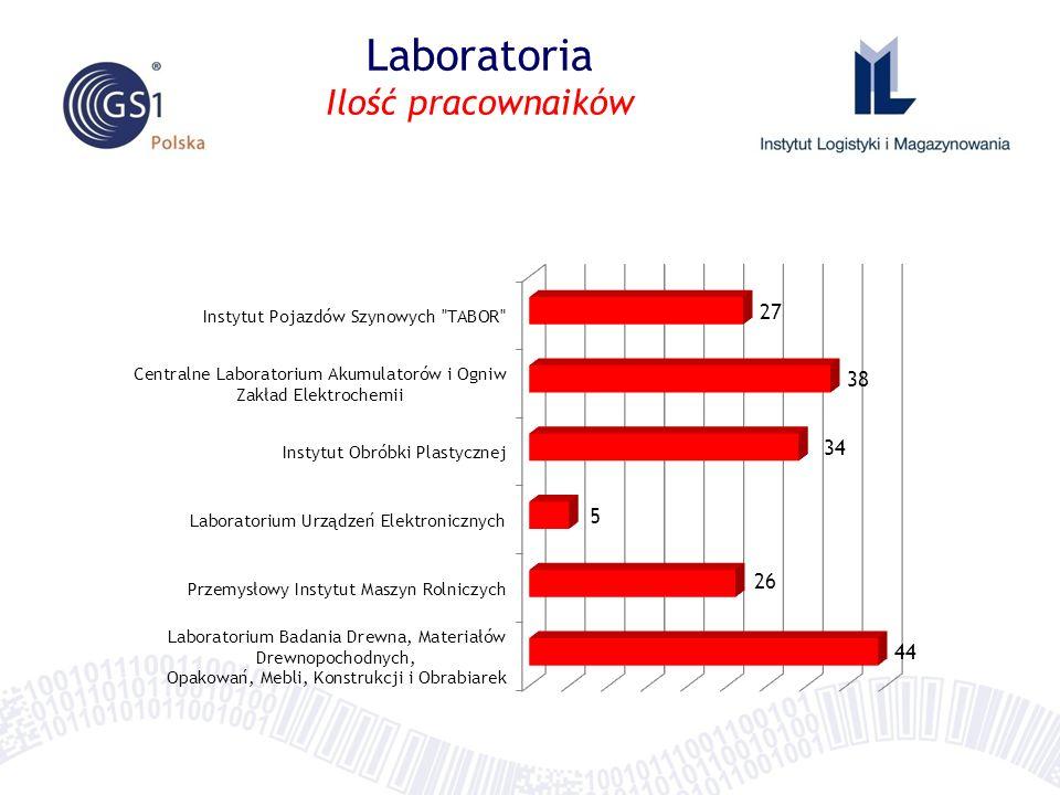 Laboratoria Ilość pracownaików