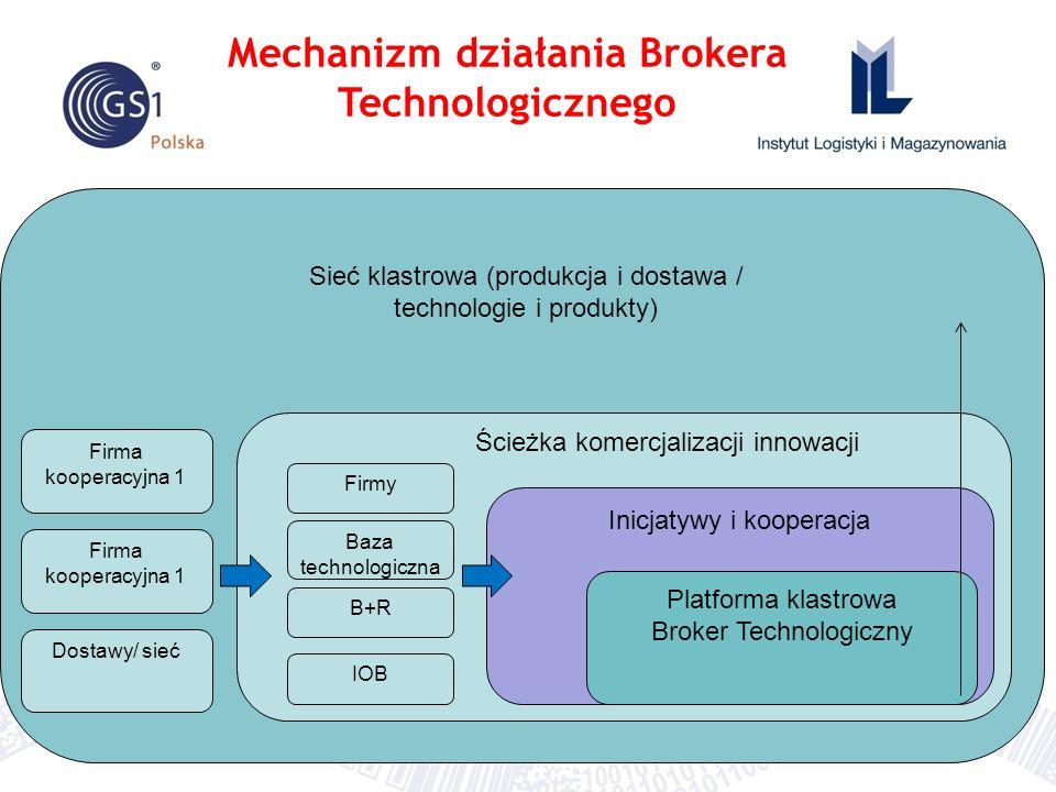 Mechanizm działania Brokera Technologicznego