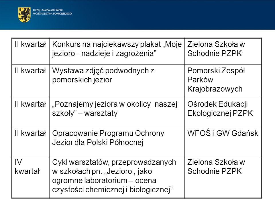 """II kwartał Konkurs na najciekawszy plakat """"Moje jezioro - nadzieje i zagrożenia Zielona Szkoła w Schodnie PZPK."""