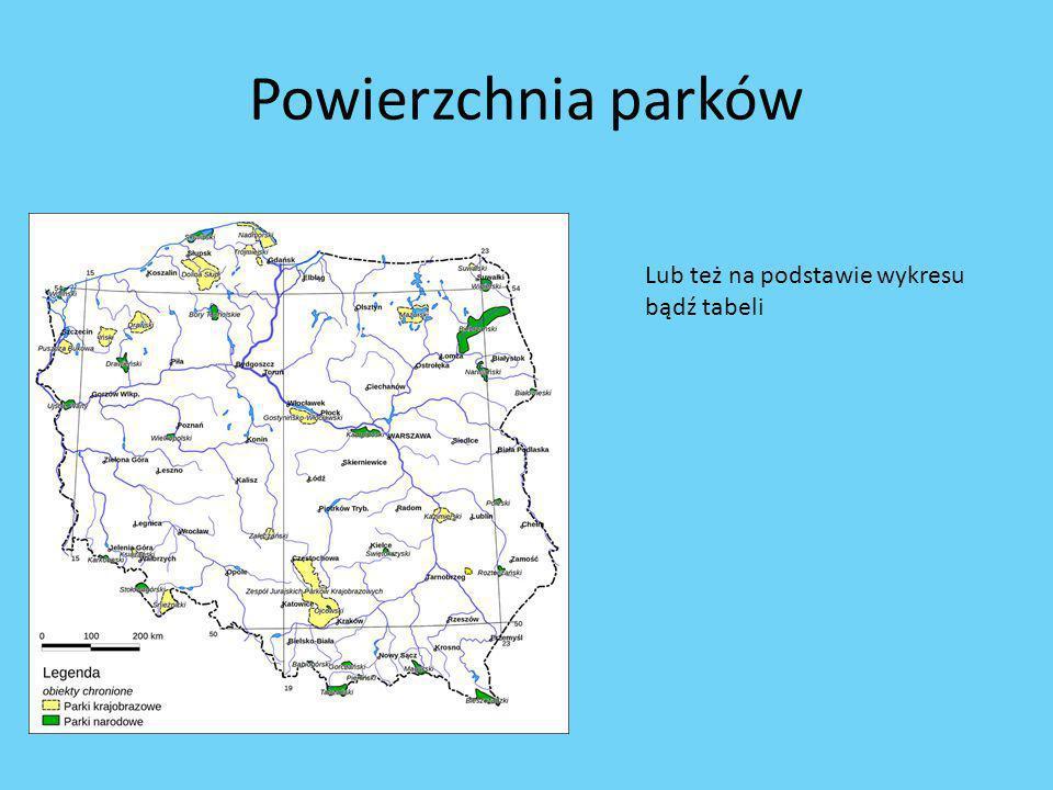 Powierzchnia parków Lub też na podstawie wykresu bądź tabeli