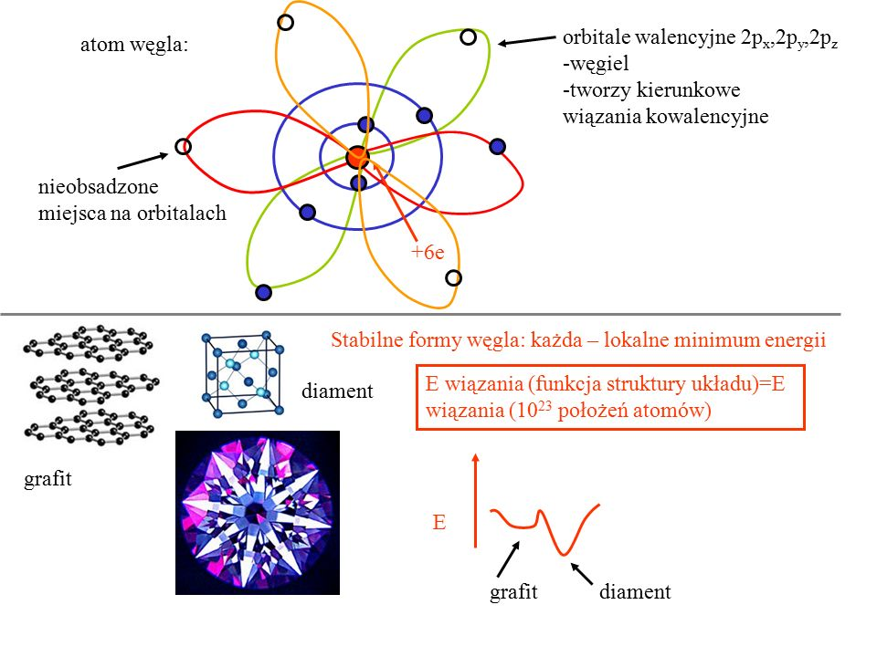 orbitale walencyjne 2px,2py,2pz