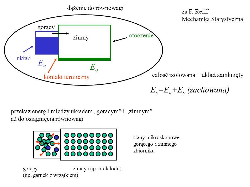 Eu Eo Ec=Eu+Eo (zachowana) dążenie do równowagi za F. Reiff